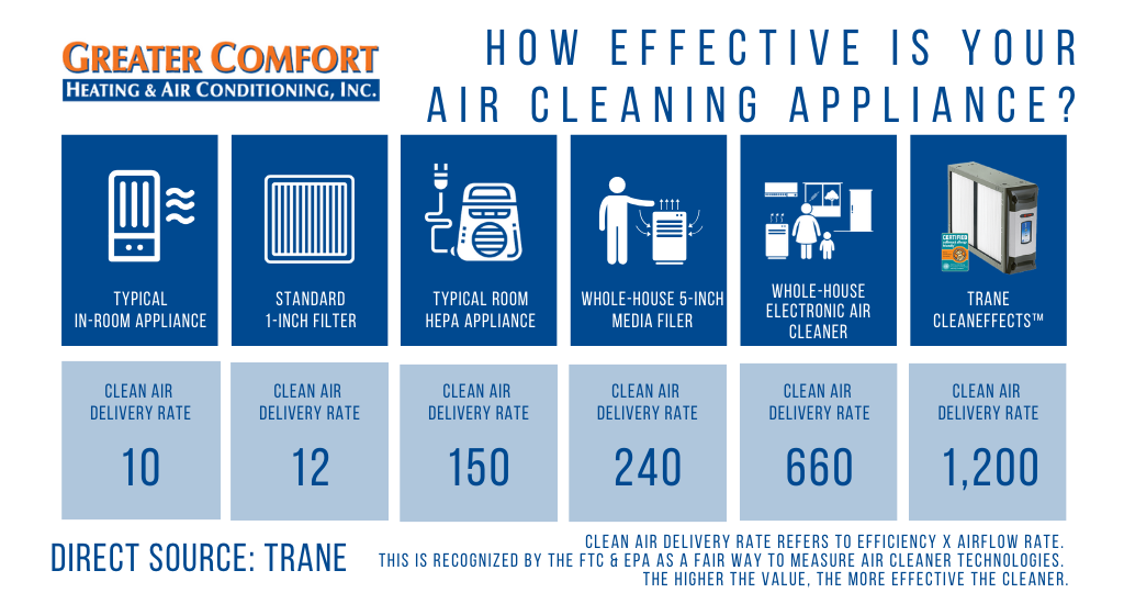 Greater Comfort_Clean air delivery rate and comparison